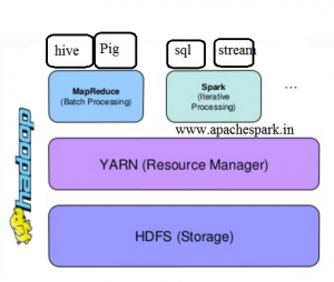 Hadoop spark on yarn